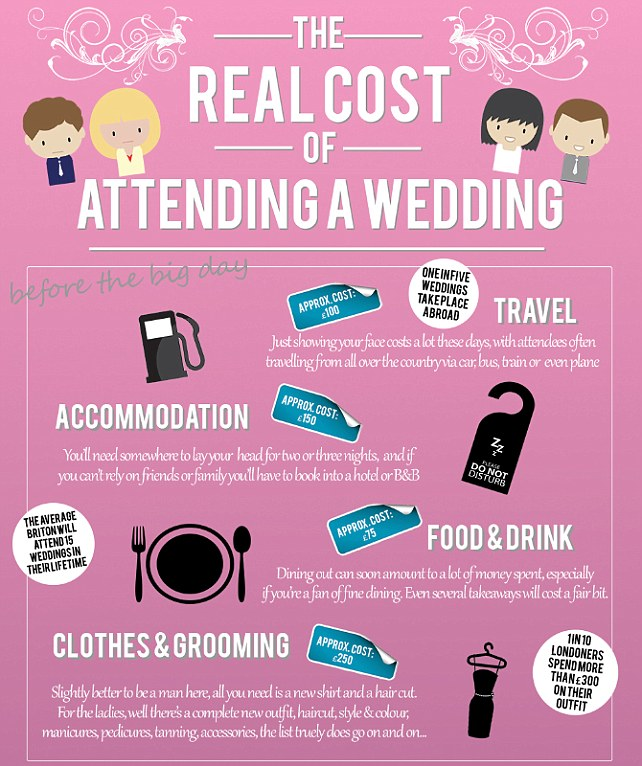 Costs begin to mount even before the day of the ceremony