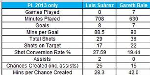Comparison of Suarez and Bale in the Premier League in 2013 - Source: Opta