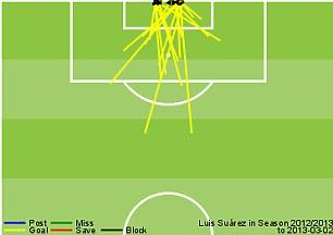 Suarez goals in the Premier League this season