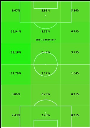 Bale per cent touch map