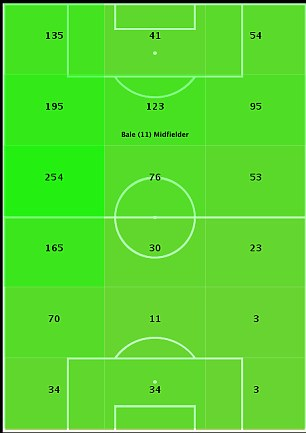 In touch: Bale (above) and Suarez (below) in possession in the Premier League this season