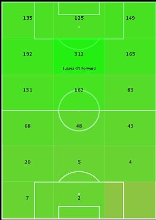 Suarez total touch map