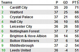 How it stands: Championship top 10