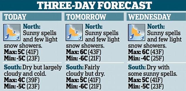 UK three-day forecast