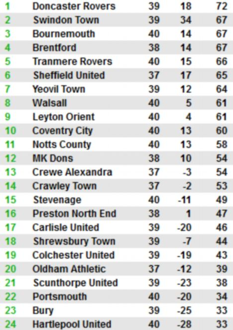 The current League One standings
