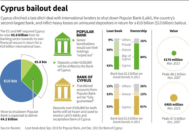 Cyprus bailout graphic