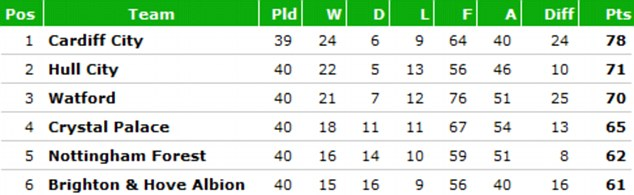 npower Championship top six: Palace are six points behind Hull with six games left