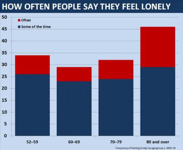 The over-80s are most likely to be lonely, according to new research from the Office for National Statistics