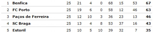 All to play for: Benfica have a four point lead in the Portuguese league, but Porto could reel them in