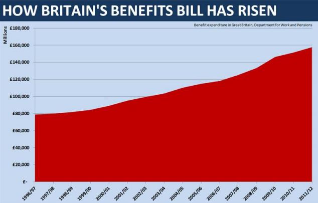 The clampdown on out-of-work benefits is part of a raft of changes the government is introducing to curb steep rises in the UK's benefits bill