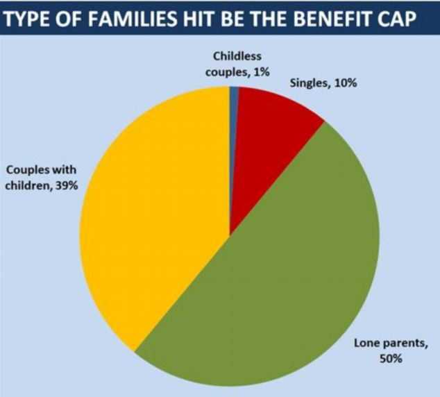 Almost nine in 10 of those affected by the cap have children, the DWP said