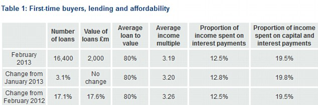 Table showing mortgage affordability levels for first time buyers.