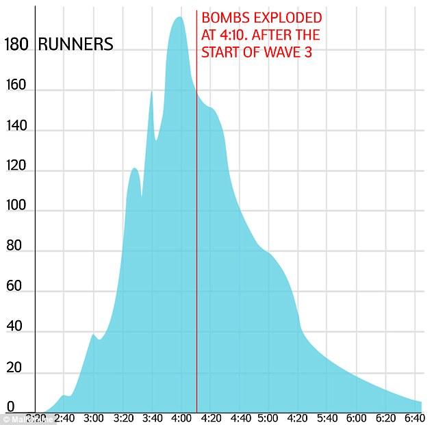 Timed: The bombs detonated 4 hours and 10 minutes after the start of the final wave of the marathon, at a time when thousands of runners were approaching the finish line