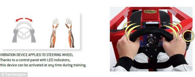 To train the forearms, the steering wheel of the machine has a load of 25kg and is fitted with a vibration device