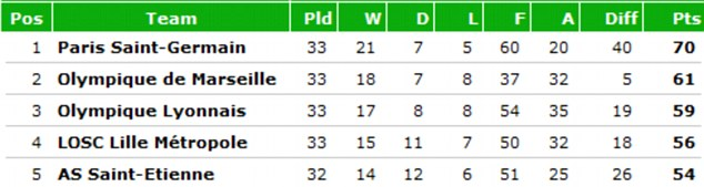 Ligue 1 - The latest standings