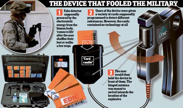 The device that fooled the military