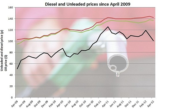 Fuel prices: The red line is diesel, the green line unleaded - despite falls in oil price, fuel costs are still high