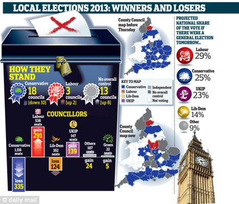 Winners and losers: UKIP gained 138 seats, while the Conservatives lost 335 and Lib Dems dropped 124