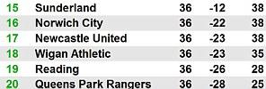 full Premier League table