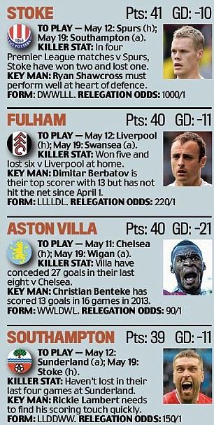 Relegation form guide