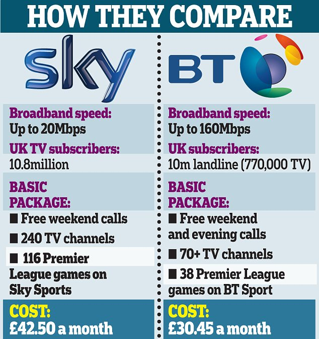 How they compare