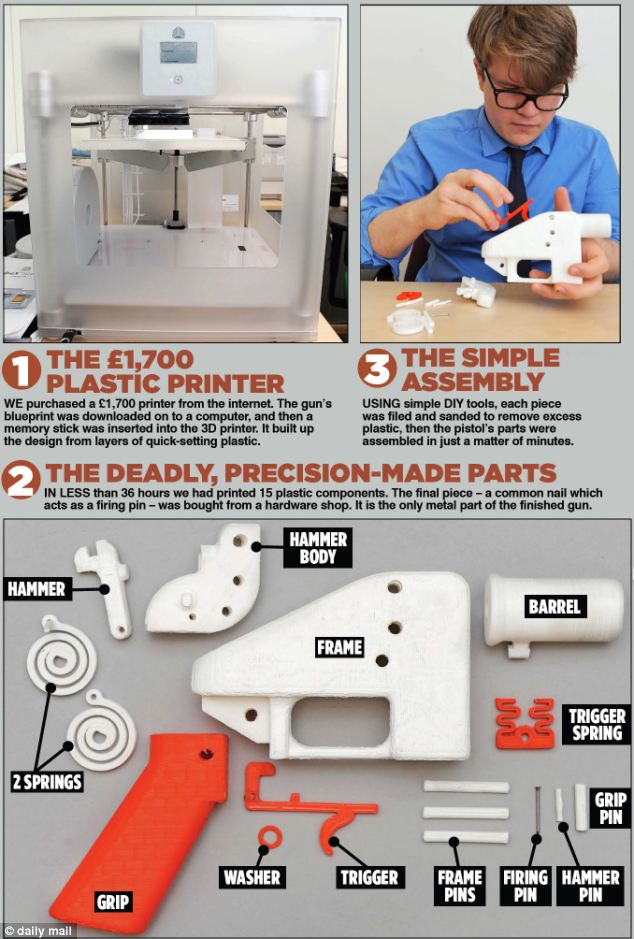 How a 3D printer and a reporter built parts for the scanner-proof lethal gun
