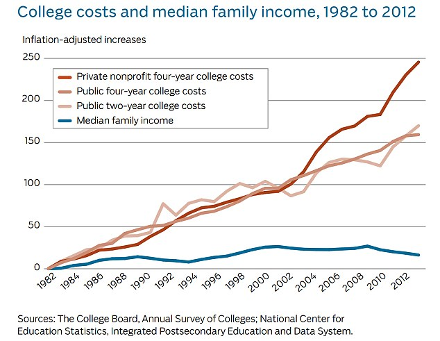 College costs have risen steadily over the past 30 years, while median family income has remained flat