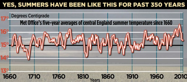 Summer for 350 years