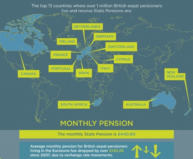 Loss of income: British expats have seen the value of their state pension decrease due to currency fluctuations.
