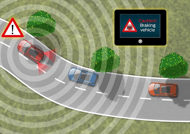 How it works: The signal is set from the var breaking to other cars who have the system set up