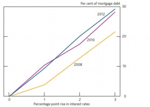 Debt held by households that would need to take action to afford debt repayments at higher interest rates.