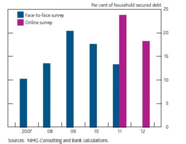 Rising debt: The secured debt held by households with less than £200 of monthly available income.