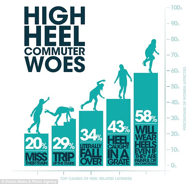 A brave 55 per cent put up with ailments because heels makes them feel 'confident'