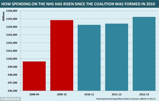 Spending: New data released today shows how health spending has risen in real terms since 2010-11, after the coalition was formed in May 2010