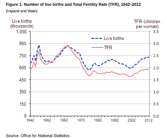 New data shows there has been a marked increase in the number of births in the paste decade