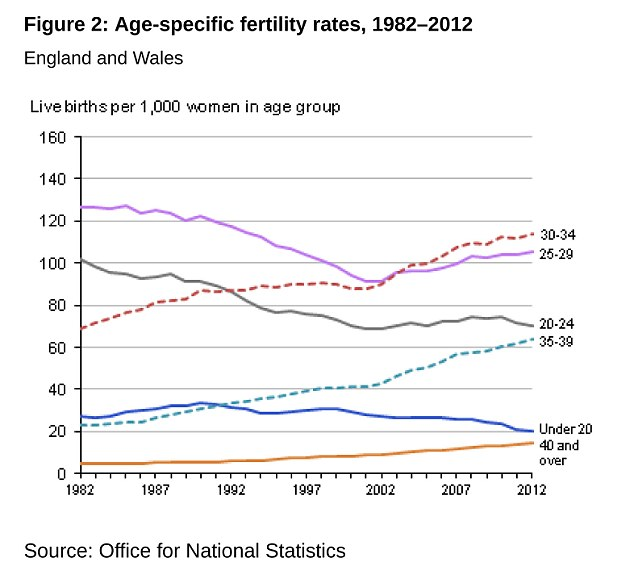 The number of women in their 40s having babies has increased fivefold since the 1970s