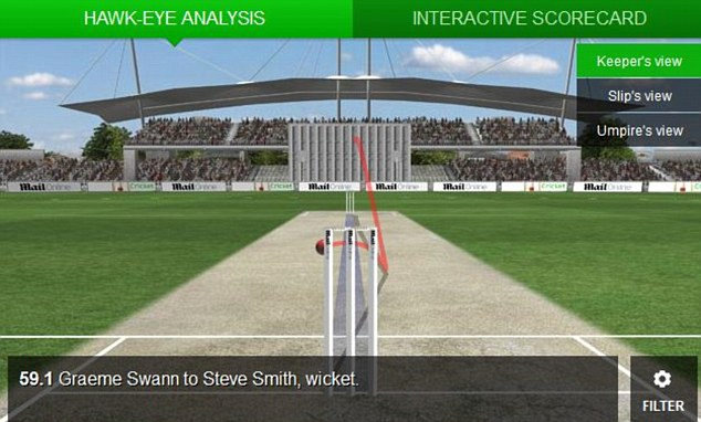 Out: Hawk-eye shows Smith's lbw dismissal to Swann
