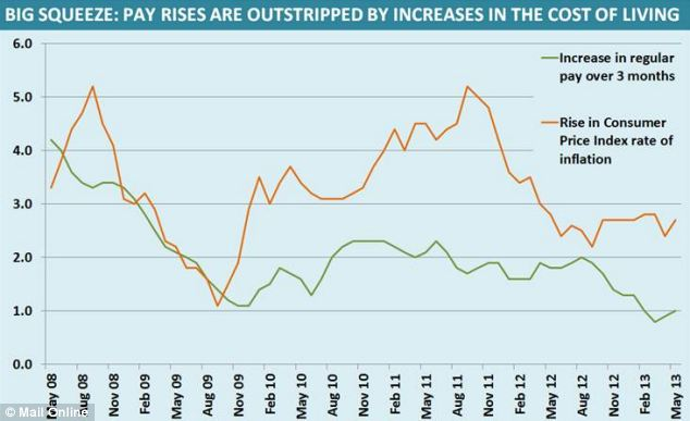Wage rises are failing to keep pace with increasing living costs, making it harder for workers to make ends meet