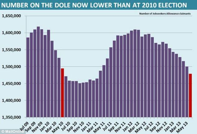 Positive: The total number of people claiming Jobseekers Allowance fell to 1.478million, the lowest level since March 2011 and lower than at the election in May 2010.
