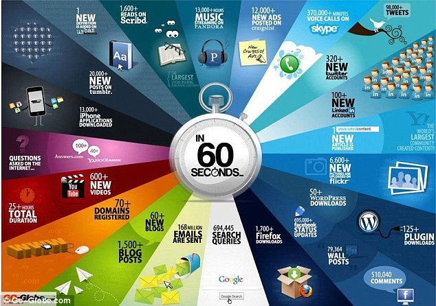 Go-Globe.com designed a similar graphic in June last year, pictured. By comparison, the amount of emails sent has increased by 36million a minute.