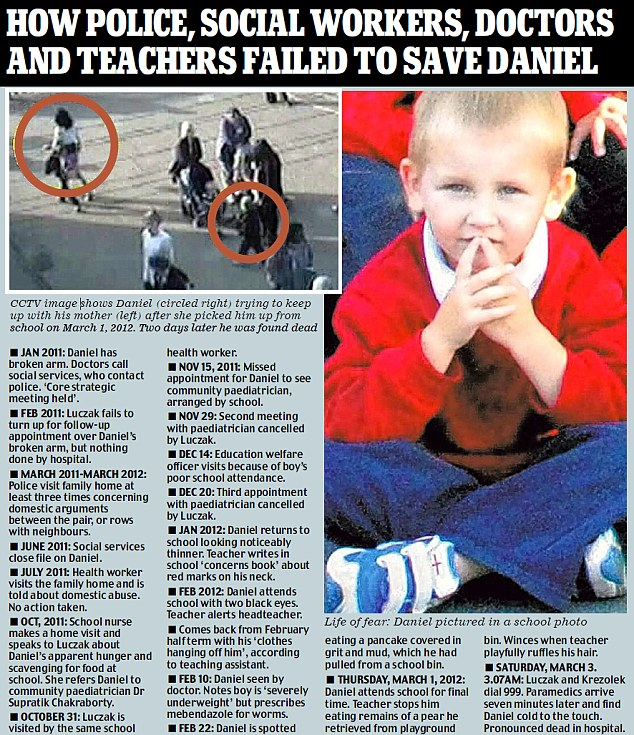 How police, social workers, doctors and teachers failed to save Daniel Pelka