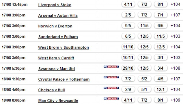 Odds provided by game sponsors Coral and subject to change
