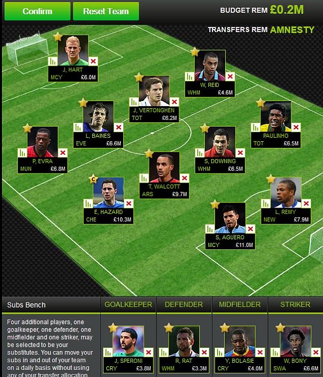 Lee Clayton's team features Sergio Aguero, Eden Hazard and Theo Walcott among others