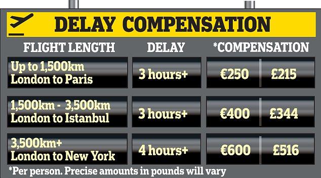 Delay compensation