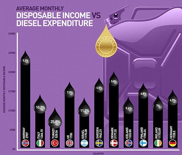 Real cost: Despite having the most expensive diesel, Norweigians spend less of their disposable income filling their tanks then the other nine that make the top ten list