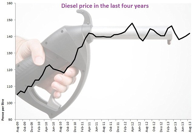 Diesel costs in Britain: They have evened out in the last two years - but are far higher than in 2009/10