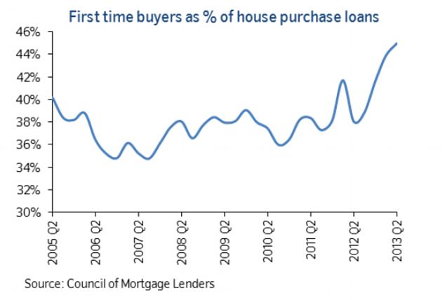 Buyers boosted: The number of first time buyers entering the property market has leapt to levels not seen in nearly ten years since the launch of the Help to Buy scheme