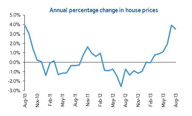 Steep gains: IN percentage terms the rise in the average house price since last summer has been steep illustrating the effect of Government efforts to unblock mortgage lending