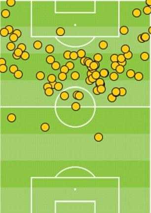 Mesut Ozil touch map