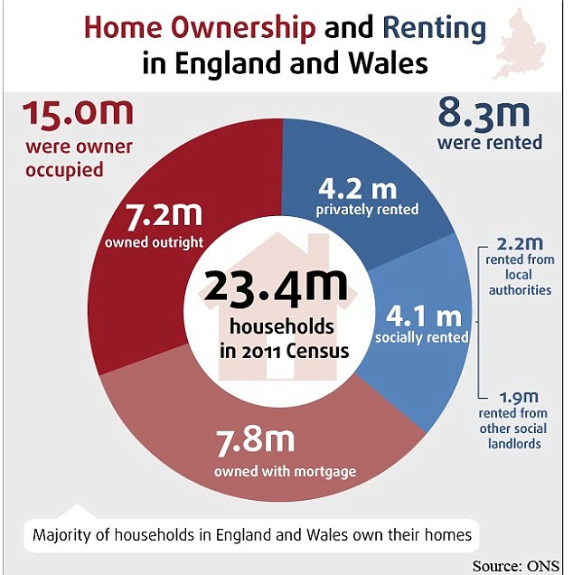 Rental change: 8.3million people now live in rental property, according to the latest Census